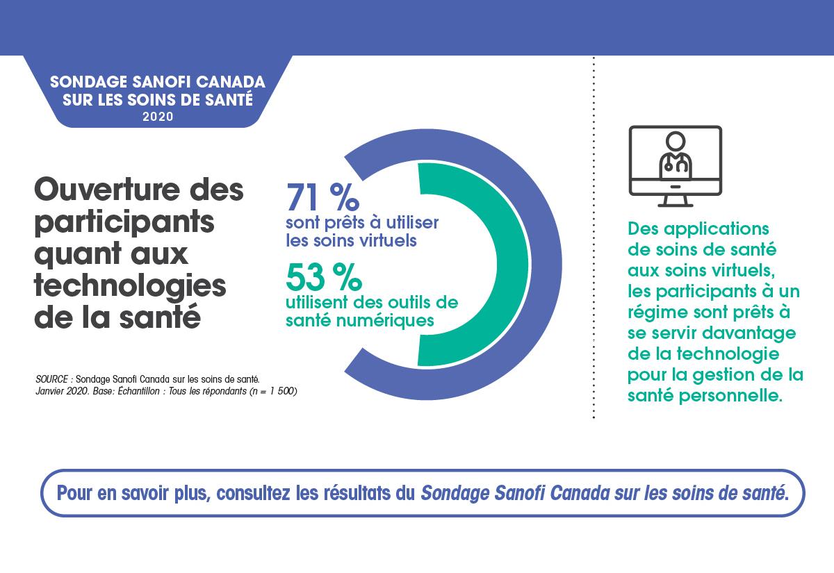 Technologie de la santé – qu'il s'agisse d'applications ou de soins virtuels, les participants sont prêts à recourir davantage à la technologie