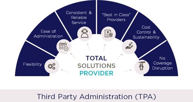 Third Party Administration